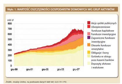 df-wykres
