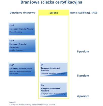 branzowa-sciezka-certyfikacyjna